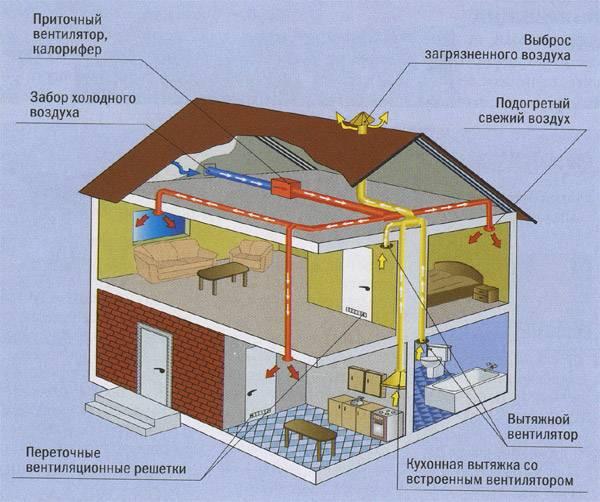 Как составляют схему вентиляции в частном доме.