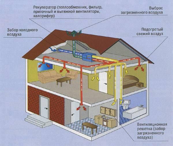 Вентиляция воздуха для дома своими руками