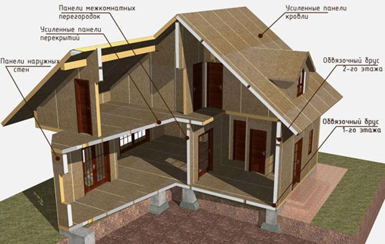 Двухэтажный дом площадью 130 кв. метров в разрезе