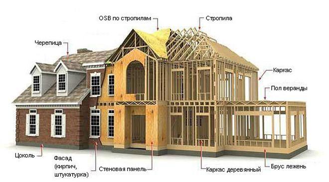 Каркасный деревянный дом в разрезе