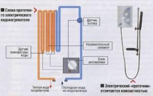 Как изготовить проточной водонагреватель