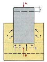 фундамент заложен выше уровня промерзания грунта