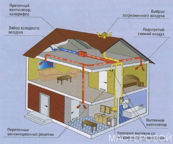 Система вентиляции своими руками в доме