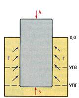 фундамент заложен ниже уровня промерзания грунта