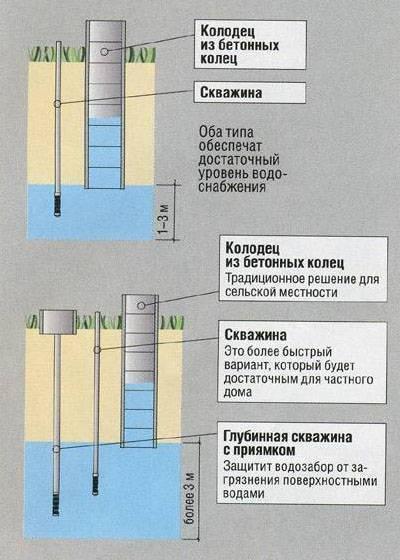 типы колодцев и скважин на глубине до 7 метров