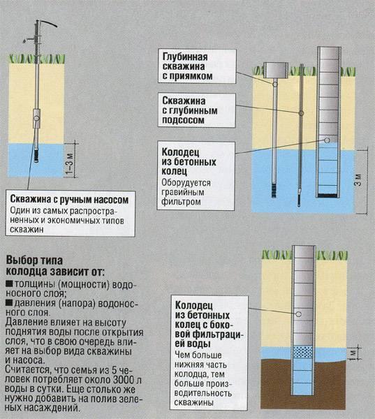 типы колодцев и скважин на глубине свыше 7 метров