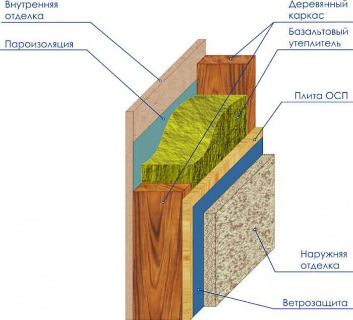 karkas-panel-vrazreze