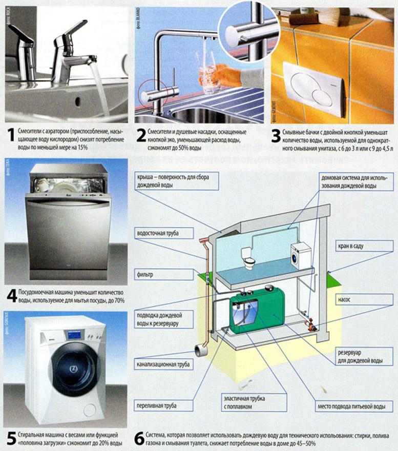 приборы, которые позволяют экономить воду