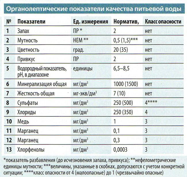 показатели качества питьевой воды