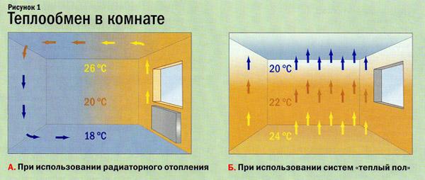теплообмен в комнате дома