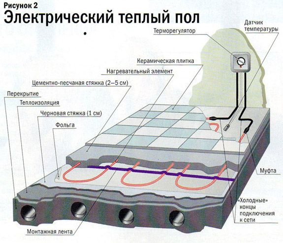 схема электрического пола